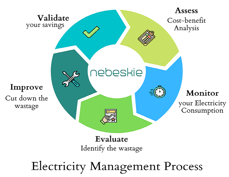 Enture Electricity Management Process